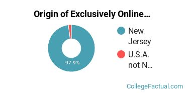 Origin of Exclusively Online Students at Brookdale Community College
