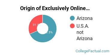 Origin of Exclusively Online Students at Brookline College - Phoenix