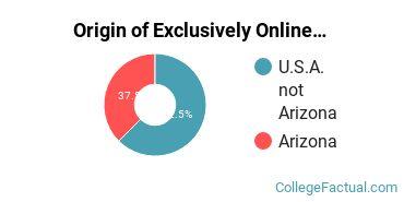 Origin of Exclusively Online Graduate Students at Brookline College - Phoenix