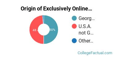 Origin of Exclusively Online Students at Brown College of Court Reporting
