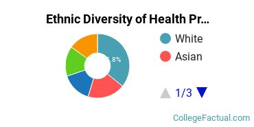 Ethnic Diversity of Health Professions Majors at Brown University
