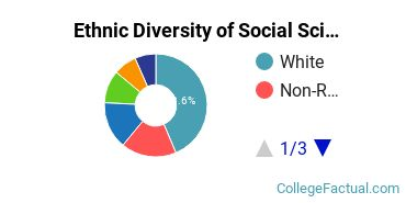 Ethnic Diversity of Social Sciences Majors at Brown University