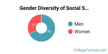 Brown Gender Breakdown of Social Sciences Master's Degree Grads