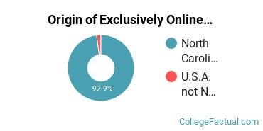 Origin of Exclusively Online Students at Brunswick Community College