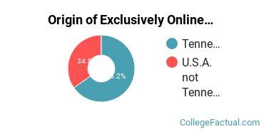 Origin of Exclusively Online Undergraduate Degree Seekers at Bryan College - Dayton