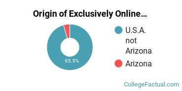 Origin of Exclusively Online Undergraduate Degree Seekers at Bryan University