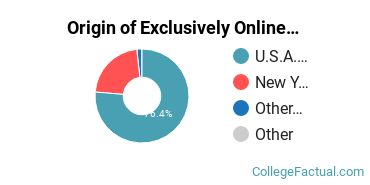 Origin of Exclusively Online Students at Bryant & Stratton College - Online