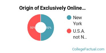 Origin of Exclusively Online Undergraduate Non-Degree Seekers at Bryant & Stratton College - Online