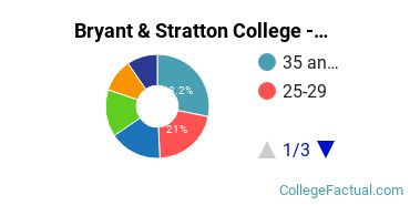 Bryant & Stratton College - Syracuse North Student Age Diversity