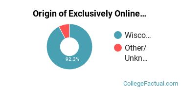 Origin of Exclusively Online Students at Bryant & Stratton College - Wauwatosa