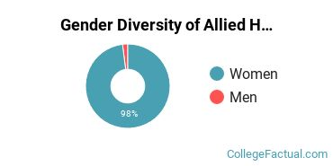 Bryant and Stratton College - Wauwatosa Gender Breakdown of Allied Health & Medical Assisting Services Associate's Degree Grads