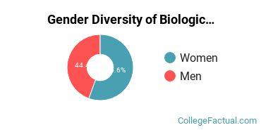 Bryant Gender Breakdown of Biological & Biomedical Sciences Bachelor's Degree Grads
