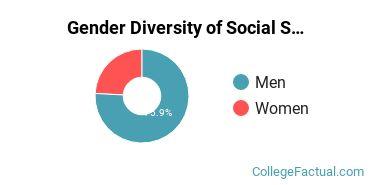 Bryant Gender Breakdown of Social Sciences Bachelor's Degree Grads
