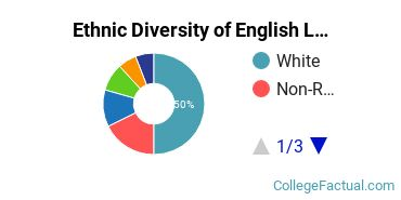 Ethnic Diversity of English Language & Literature Majors at Bryn Mawr College