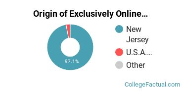 Origin of Exclusively Online Students at Rowan College at Burlington County