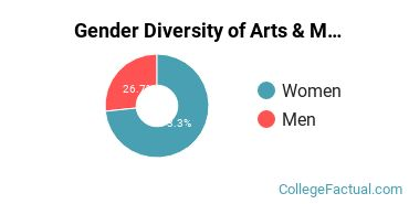 Butler Gender Breakdown of Arts & Media Management Bachelor's Degree Grads