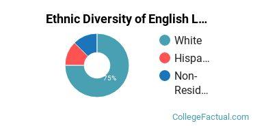 Ethnic Diversity of English Language & Literature Majors at Caldwell University