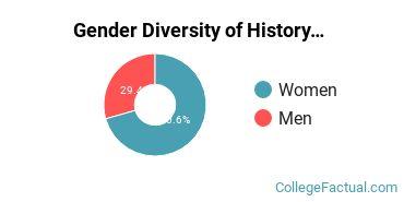 Cal Baptist Gender Breakdown of History Bachelor's Degree Grads