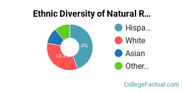 Ethnic Diversity of Natural Resources & Conservation Majors at California Baptist University