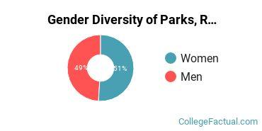 Cal Baptist Gender Breakdown of Parks, Recreation, Leisure, & Fitness Studies Bachelor's Degree Grads
