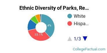 Ethnic Diversity of Parks, Recreation, Leisure, & Fitness Studies Majors at California Baptist University