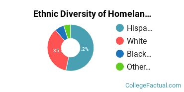 Ethnic Diversity of Homeland Security, Law Enforcement & Firefighting Majors at California Baptist University