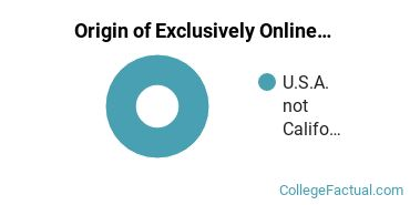 Origin of Exclusively Online Students at California College of the Arts