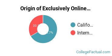 Origin of Exclusively Online Students at California Institute of Advanced Management
