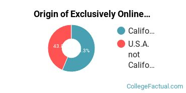 Origin of Exclusively Online Students at California Institute of Arts & Technology