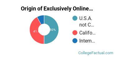 Origin of Exclusively Online Students at California Institute of Integral Studies