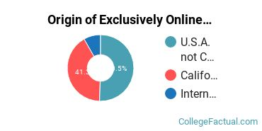 Origin of Exclusively Online Graduate Students at California Institute of Integral Studies