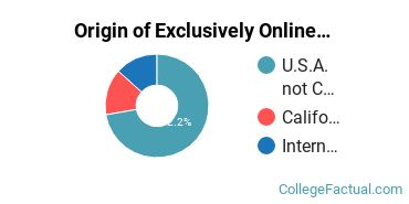 Origin of Exclusively Online Graduate Students at California Intercontinental University