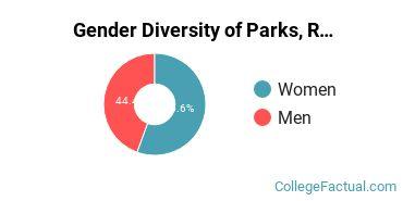 CLU Gender Breakdown of Parks, Recreation, Leisure, & Fitness Studies Bachelor's Degree Grads