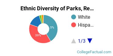 Ethnic Diversity of Parks, Recreation, Leisure, & Fitness Studies Majors at California Lutheran University