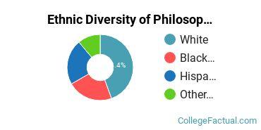 Ethnic Diversity of Philosophy & Religious Studies Majors at California Lutheran University