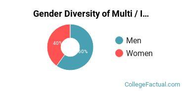 Cal Maritime Gender Breakdown of Multi / Interdisciplinary Studies Bachelor's Degree Grads