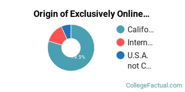 Origin of Exclusively Online Students at California Miramar University