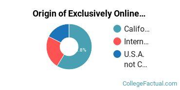 Origin of Exclusively Online Graduate Students at California Miramar University