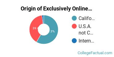 Origin of Exclusively Online Students at California Polytechnic State University - San Luis Obispo