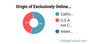 Origin of Exclusively Online Graduate Students at California Polytechnic State University - San Luis Obispo