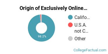 Origin of Exclusively Online Students at California State University - Bakersfield