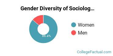 California State University - Bakersfield Gender Breakdown of Sociology Bachelor's Degree Grads