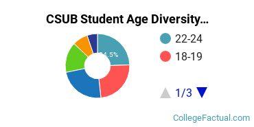 CSUB Student Age Diversity