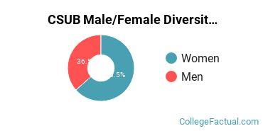 CSUB Male/Female Ratio