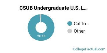 Where are CSUB Students From?