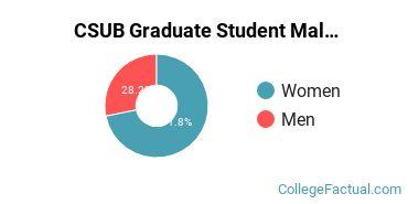 CSUB Graduate Student Gender Ratio