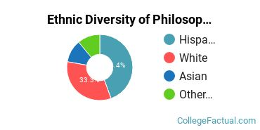 Ethnic Diversity of Philosophy Majors at California State University - Chico