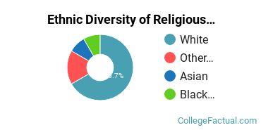 Ethnic Diversity of Religious Studies Majors at California State University - Chico