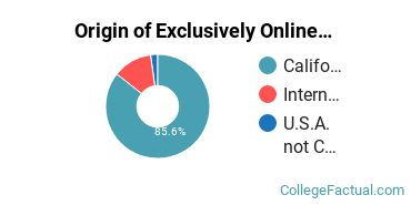 Origin of Exclusively Online Graduate Students at California State University - East Bay