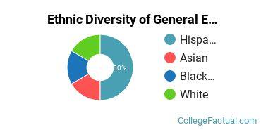 Ethnic Diversity of General English Literature Majors at California State University - East Bay
